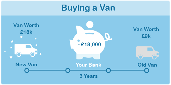 c5db3de18c If you are considering buying a van instead of leasing